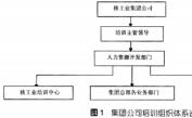 核工業集團公司管理培訓流程標準化設計構想