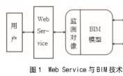 Web Service与BIM技术集成应用下的基坑安全监测系统研究