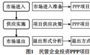 民营企业投资PPP项目的路径研究