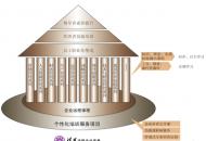 校企合作模式下的IT导入型企业大学的设计与实践